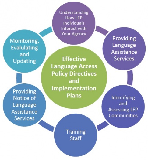 6 Ways To Build An Effective Language Access Policy And